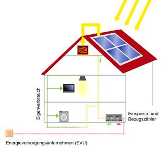 Photovoltaik nur für eigenbedarf